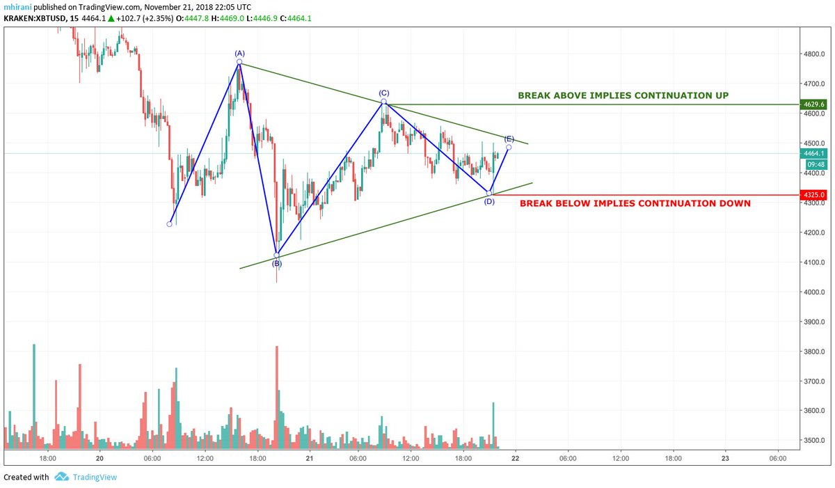 f64aae57 ... the chart below.  https://www.useloom.com/share/17ce6eddb37c4d219374baf86dd55a8f … If this  triangle doesn't break down I would assume this is actually a ...
