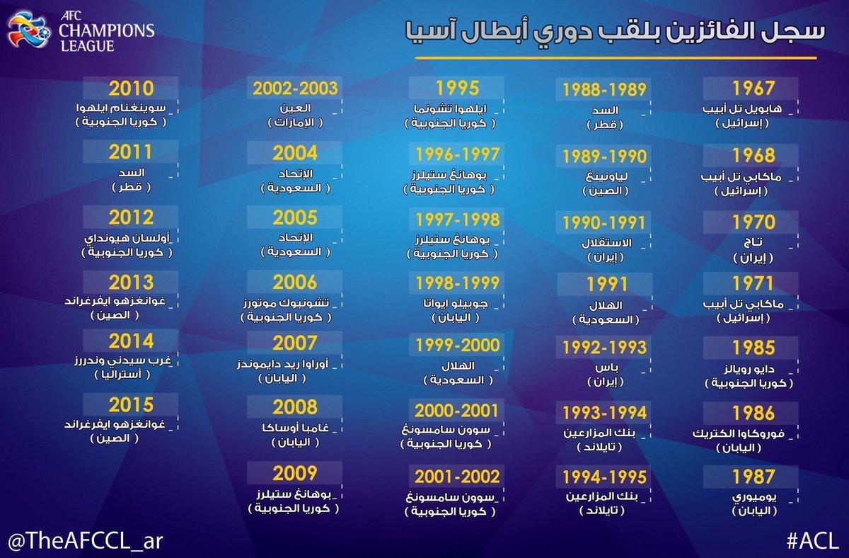 ✨ مجموعة فريق #الاتحاد في البطولة الآسيوية