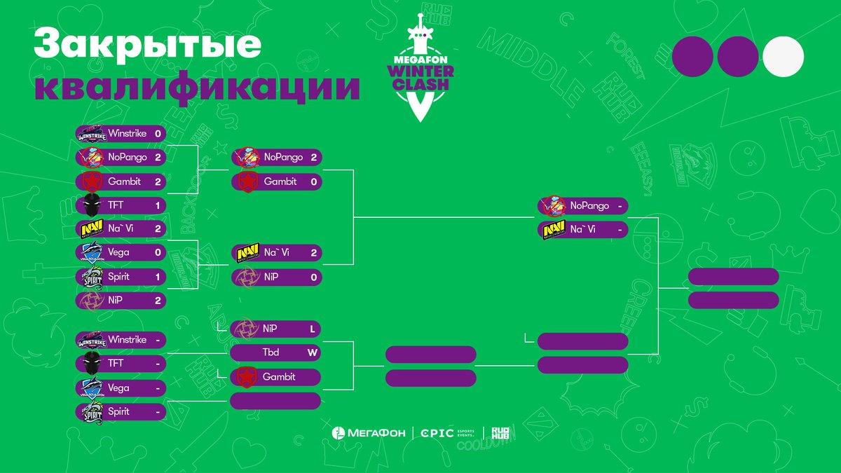 В турнирной сетке MegaFon Winter Clash произошли изменения, в связи с тем,  что Ninjas in Pyjamas снялись с турнира по внутренним причинам команды, ... dc1cbd04e3f