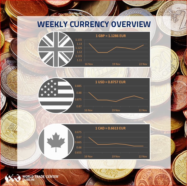 Cad Has Levelled Off After A Currency Drop At The Beginning Of Week While Gbp Resurged Last S Brexit Uncertainty Pic Twitter