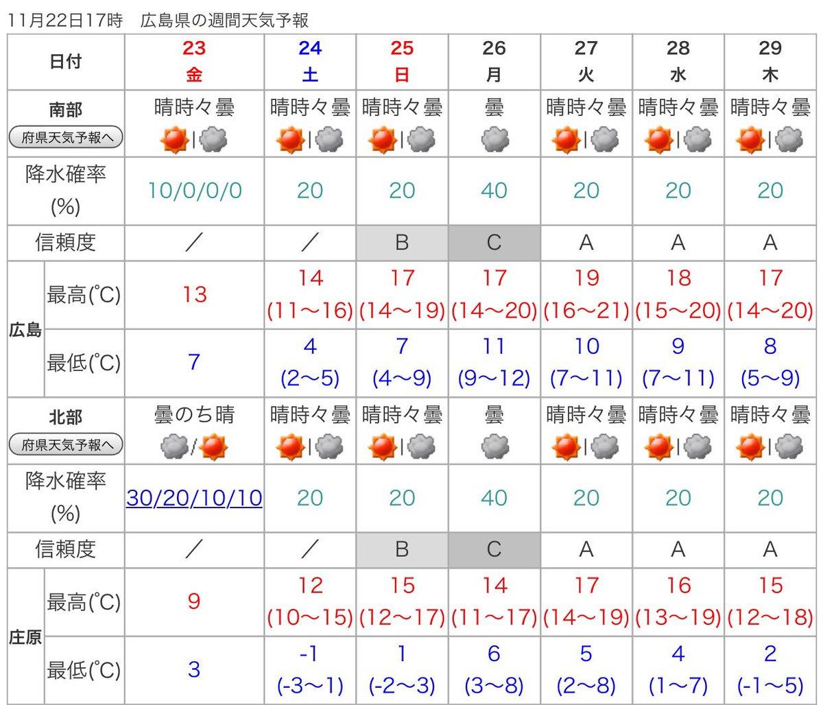 天気 東 広島