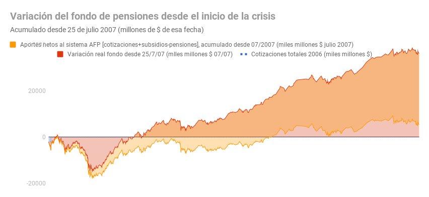 Fondo de pensiones 25 11