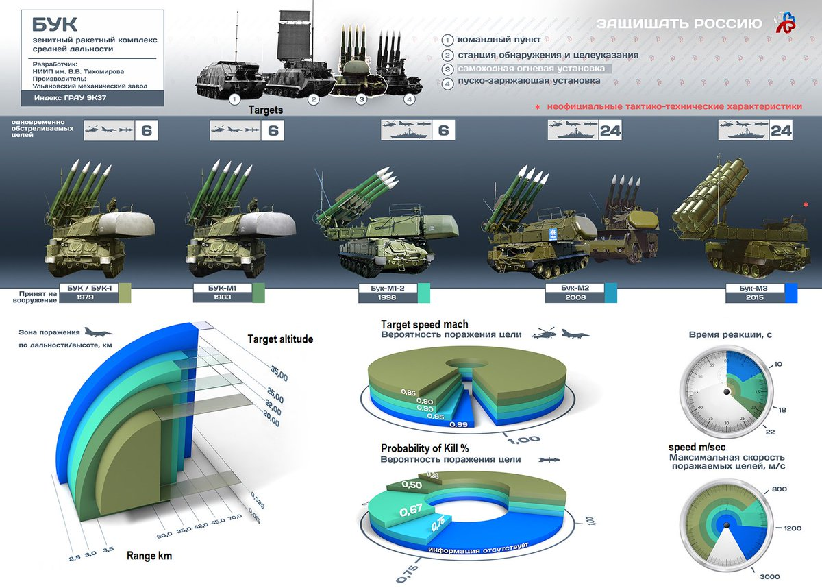 Buk SAM system General Thread - Page 16 DspBGcoVsAATiCr