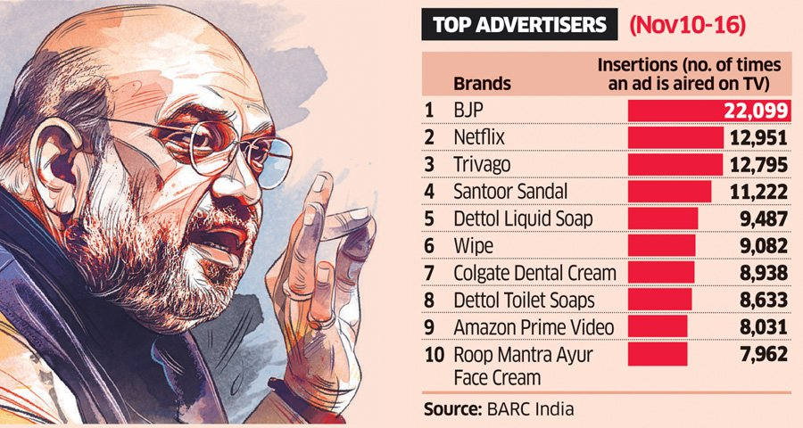 Ahead of polls, #BJP becomes the number one #advertiser on #television  https://t.co/yXcLa1t1UG