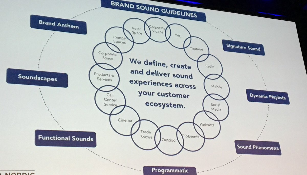 Karen Kaushansky On Twitter Ultra Nordic Says Sound Is The Most Underleveraged Business Tool And Outline All The Possible Audio Touchpoints With Your Customer Soundstockholm Https T Co Pgslk7iok8