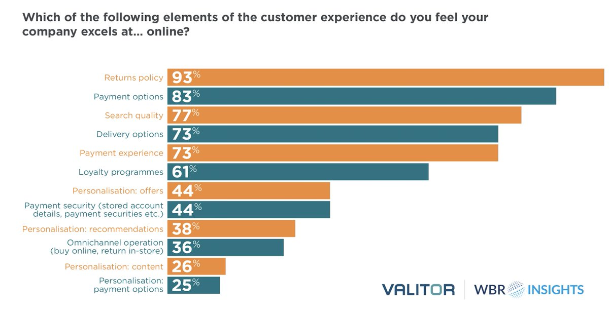 The Research Revealed That In Reducing Friction And Frustration At Checkout 93 Of Retailers Provided A Solid Returns Service Online