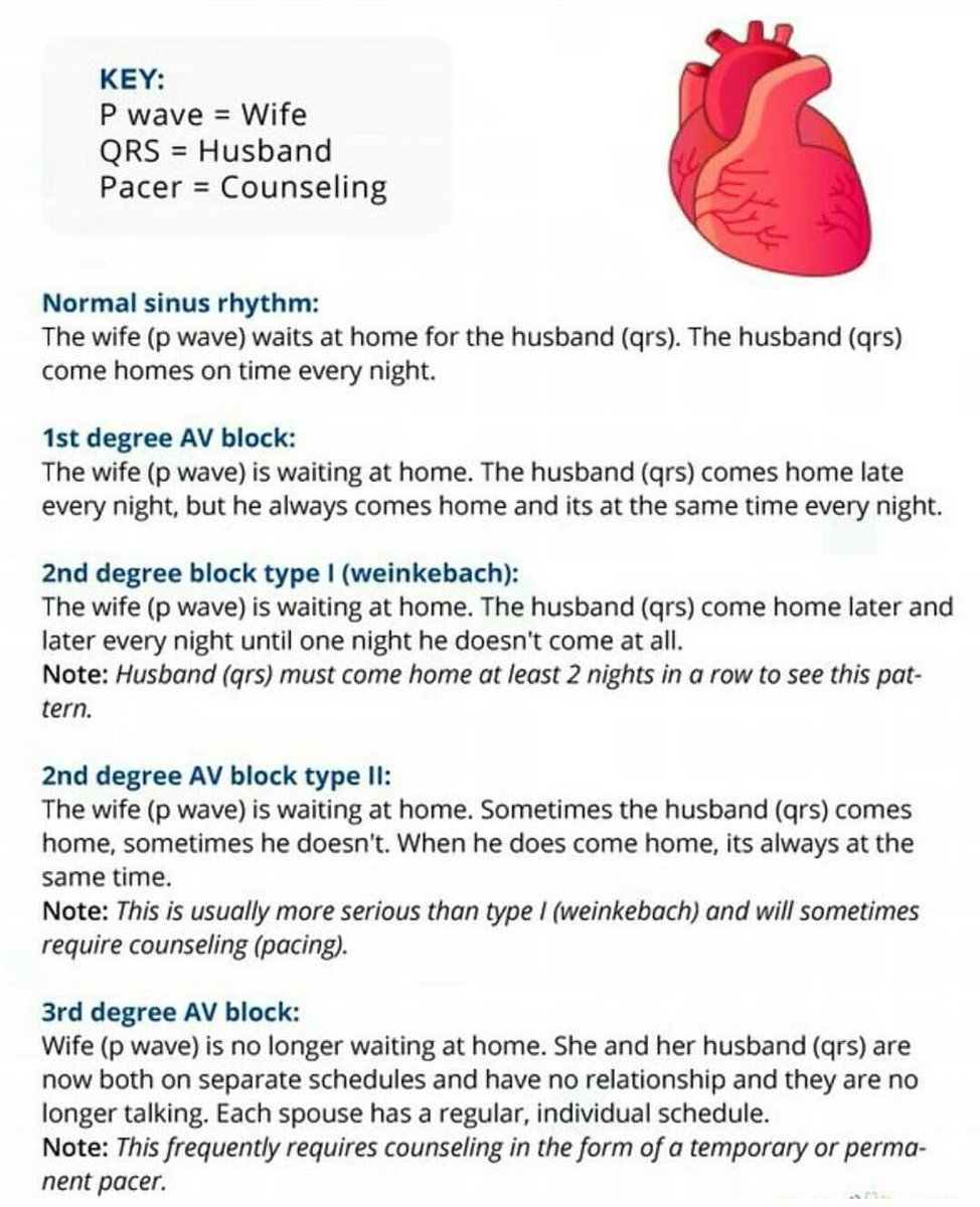 Emergency Nurses On Twitter Four Infographics The Heart