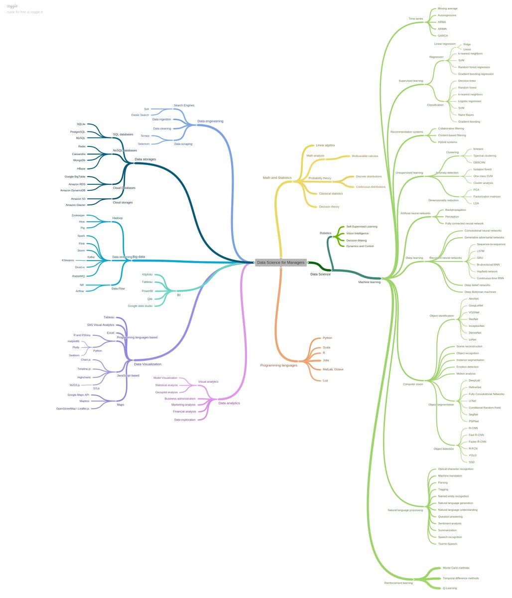Top tweets, Nov 21-27: Intro to #DataScience for Managers – a mindmap; An Introduction to #AI