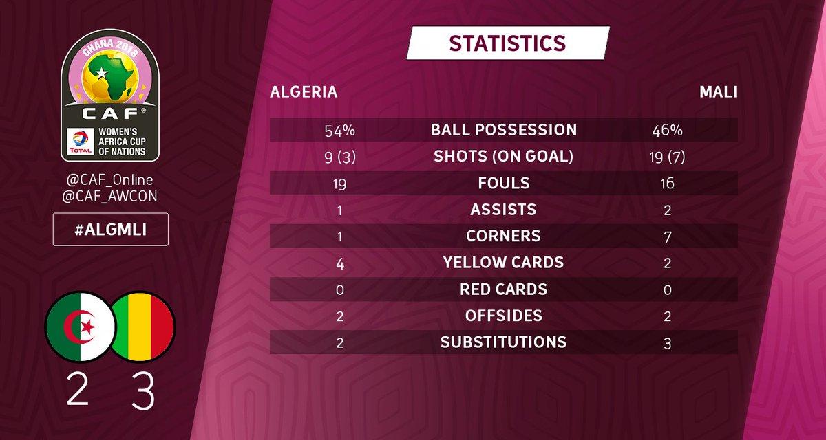 سيدات الجزائر تنهزمن امام مالي وتودعن الكان 25