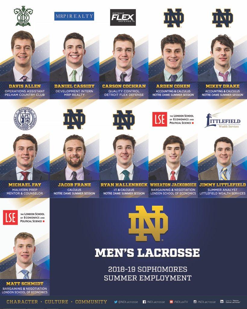 Notre Dame Lacrosse (@NDlacrosse) | Twitter