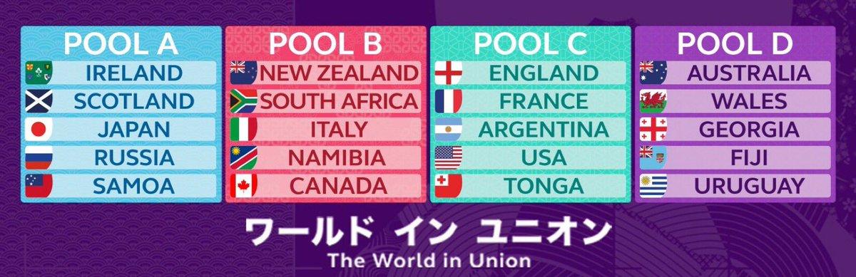 Grupos de la Copa Mundial de Rugby Japón 2.019