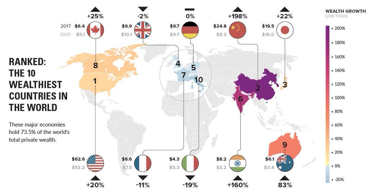 Prodigemobile On Twitter Le Top 10 Des Pays Les Plus Riches Du