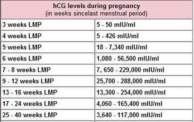 ب A Twitter تحليل Hcg او Beta Hcg هو هرمون Human Chorionic Gonadotropin يتم افرازه بشكل طبيعي من المشيمه في اثناء الحمل