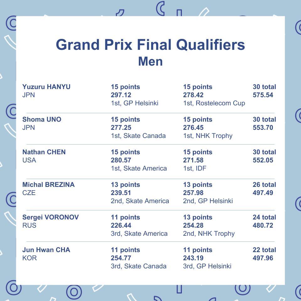 ISU Junior & Senior Grand Prix of Figure Skating Final. 6-9 Dec, Vancouver, BC /CAN  DsxlCkWU4AIGQDp