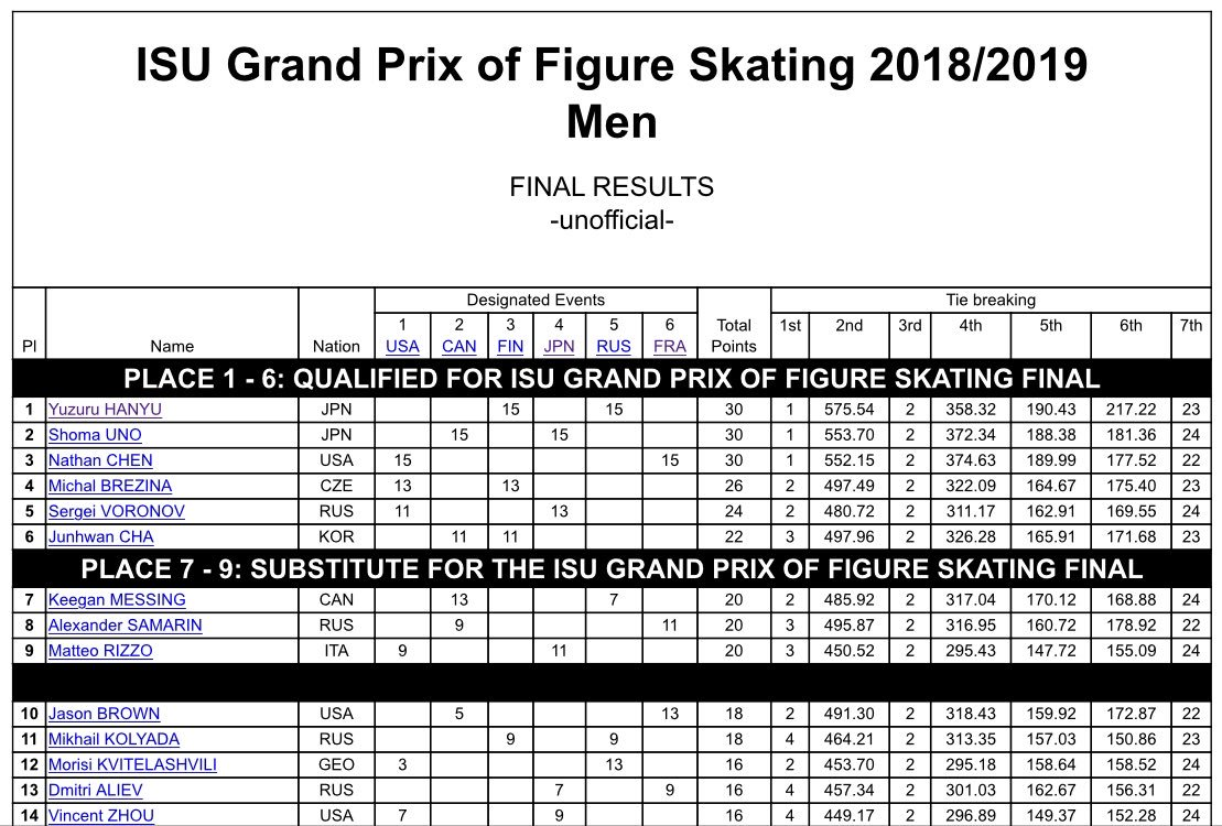 ISU Junior & Senior Grand Prix of Figure Skating Final. 6-9 Dec, Vancouver, BC /CAN  DsxwJkJW0AUXjrD