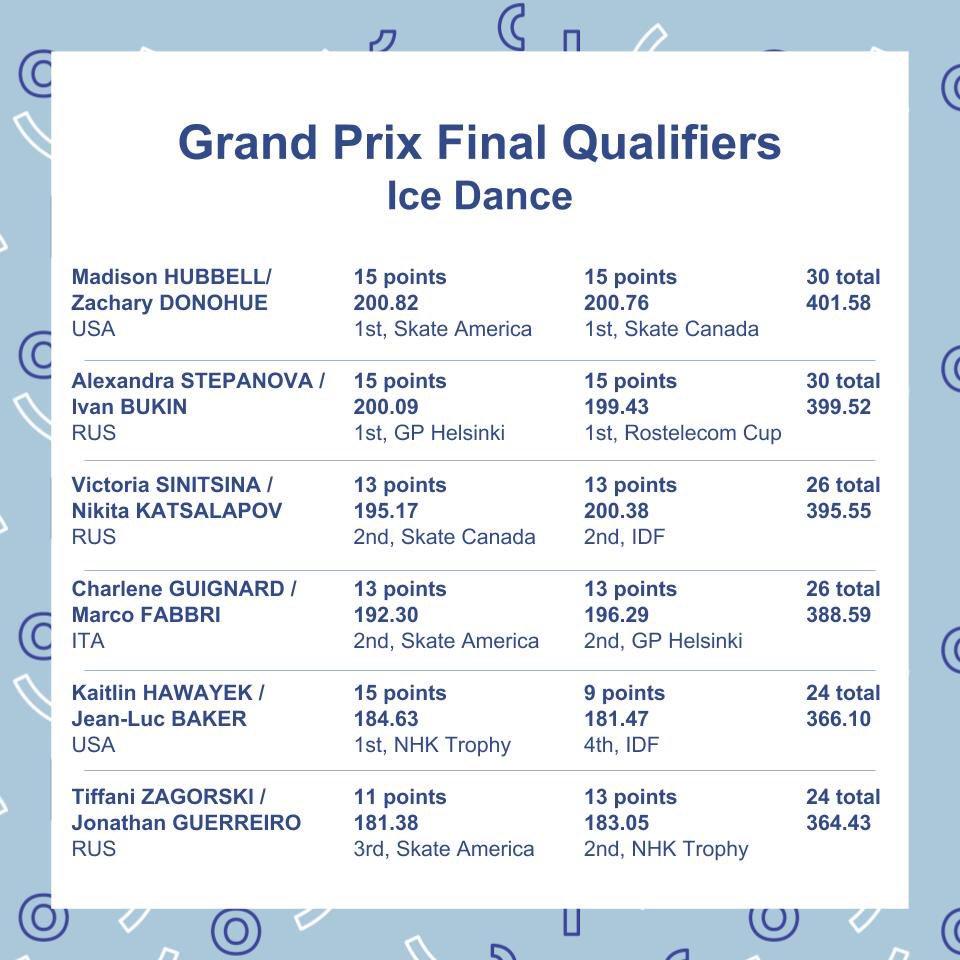 ISU Junior & Senior Grand Prix of Figure Skating Final. 6-9 Dec, Vancouver, BC /CAN  DsyGstxU4AALgvV