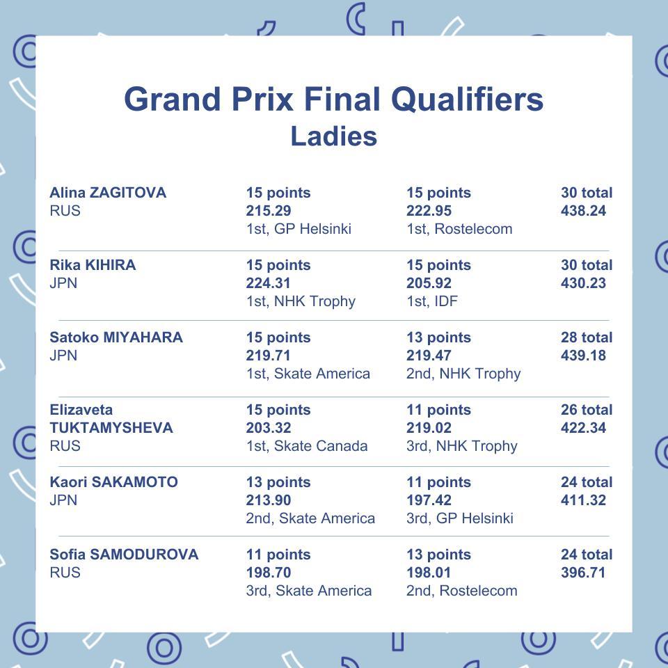 ISU Junior & Senior Grand Prix of Figure Skating Final. 6-9 Dec, Vancouver, BC /CAN  Dsyt9e5VsAA-Dqo