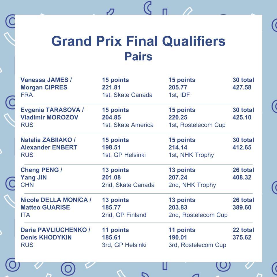 ISU Junior & Senior Grand Prix of Figure Skating Final. 6-9 Dec, Vancouver, BC /CAN  DszE9viX4AAvNs_