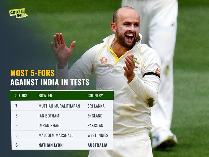Nathan Lyon has now taken 6️⃣ 5-fors in Test matches against India - the most for any Australia bowler 🙌 Scorecard and ball-by-ball details 👉 #AUSvIND Photo