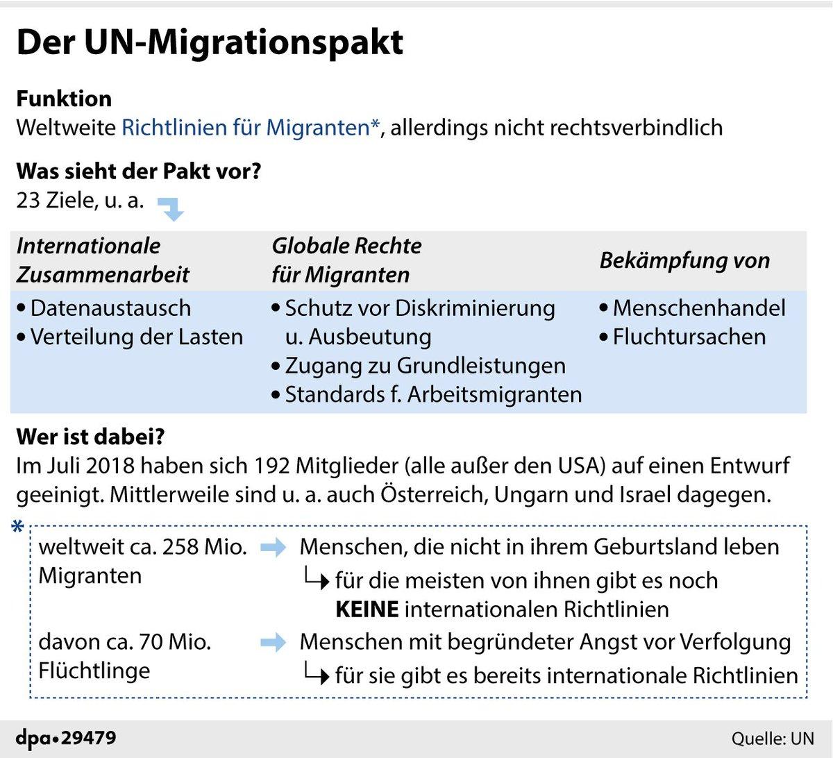 Über den UN-Migrationspakt wird heftig gestritten. Morgen soll er in Marrakesch angenommen werden. Was das Dokument vorsieht, erklärt  (rad)