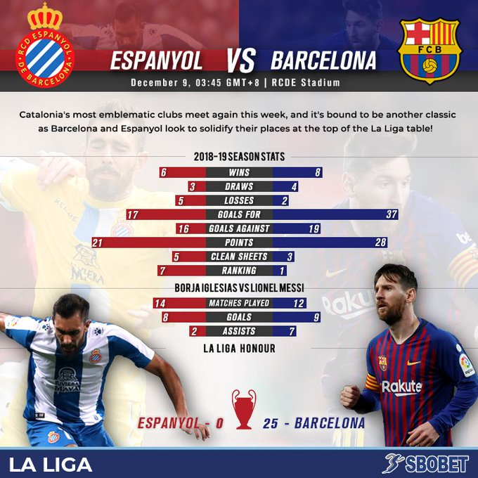 El Clasico may be the biggest, but the Catalan Derby is just as exciting! Watch out as Espanyol host Barcelona in a fight that could have huge implications in the La Liga title race this week! #EspanyoldeBarcelona #EspanyolBarça Photo