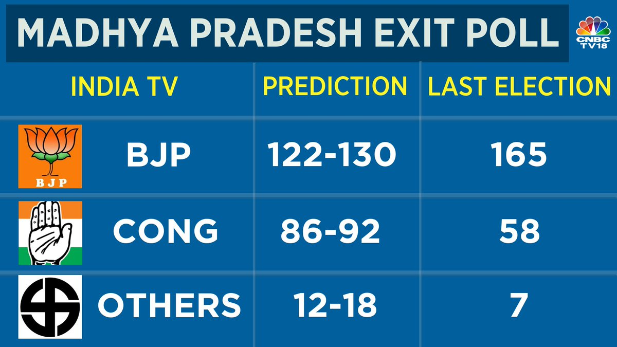 EXIT POLLS: Close Shave expected in Madhya Pradesh