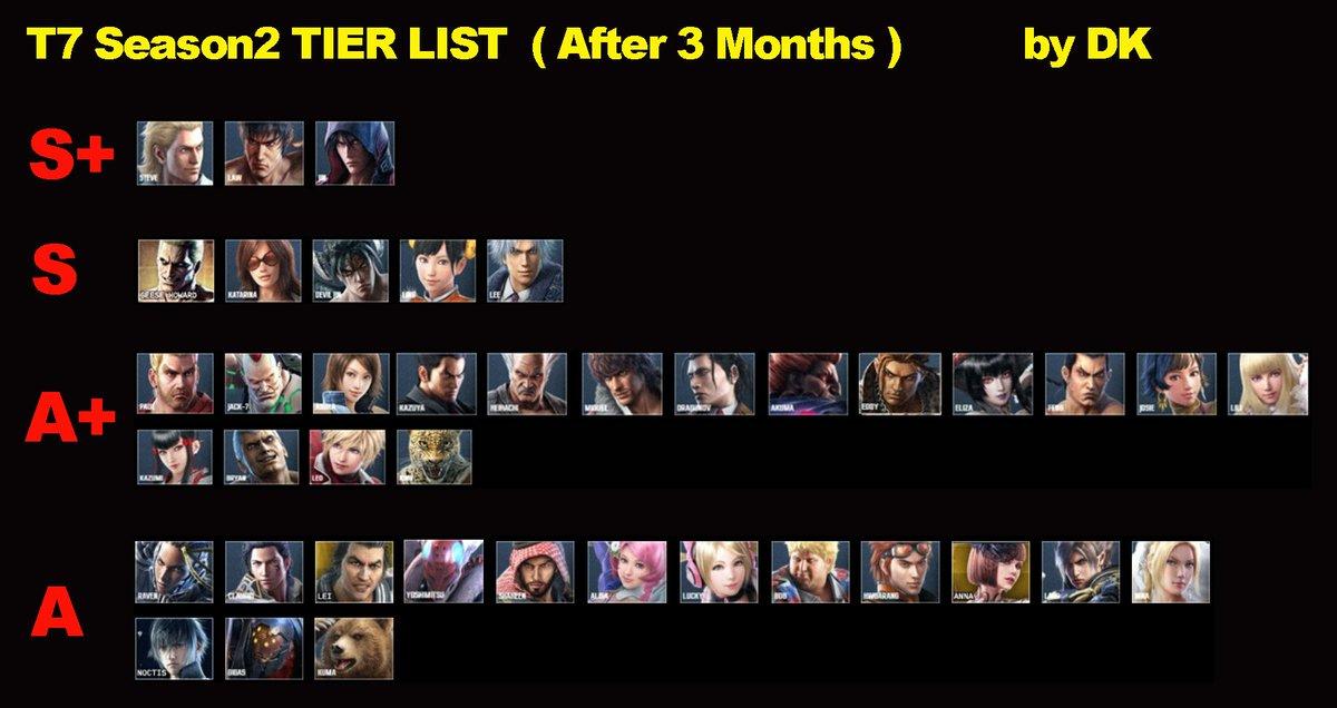 Devilkazuya On Twitter My Tekken 7 Season 2 Tier List Based On