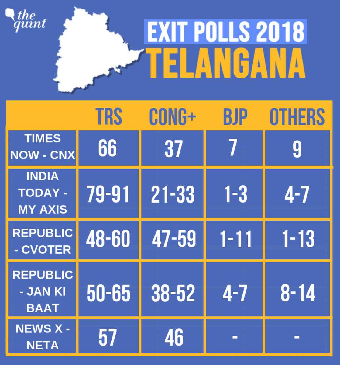 EXIT POLLS: KCR to win Telangana
