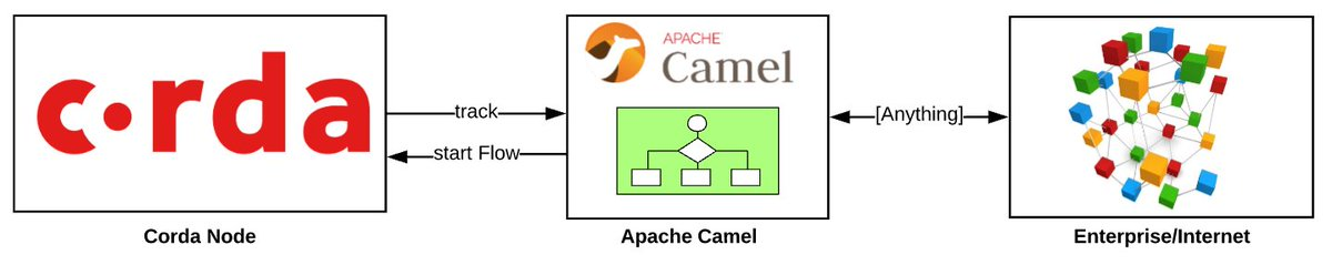 apache_camel hashtag on Twitter