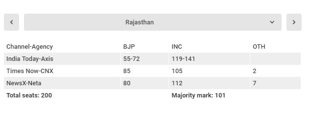 EXIT POLLS: Who will conquer Rajasthan?