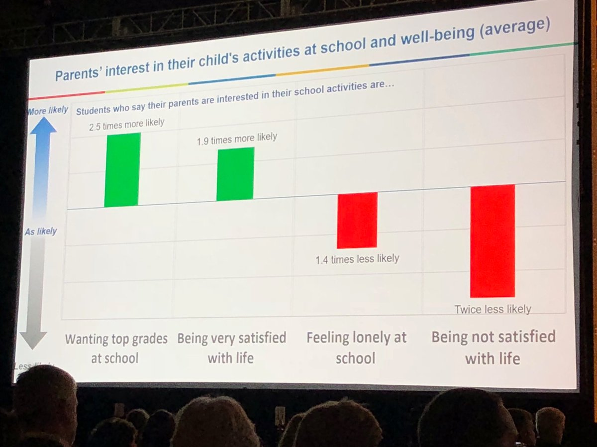 Parent engagement really matters for students #EIE18 <br>http://pic.twitter.com/KO9f1t9gxf
