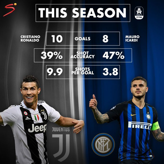 Cristiano Ronaldo and Mauro Icardi square off tonight when Juventus host Inter 🔥 Kickoff is at 21:30 (CAT) on SS9 (SA) & SS8 (ROA) 📺 #SerieA Photo