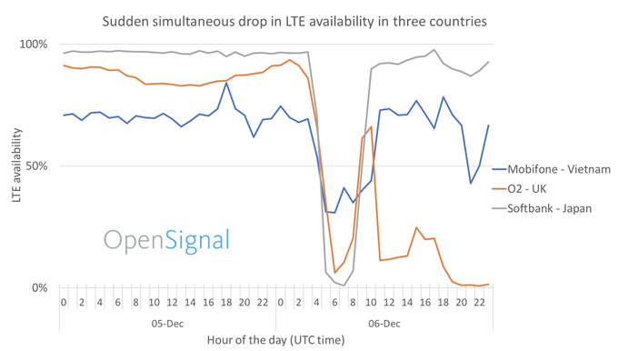 OpenSignal has identified that December 6th's #mobilenetwork outage hit multiple operators at the same time across the globe, which indicates the extent to which the world is now interconnected. (1/3) #O2Down Photo