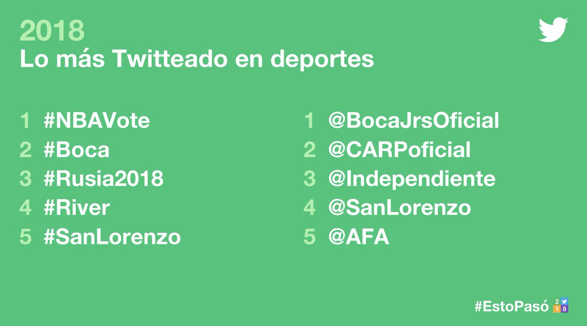 En 🇦🇷, #EstoPasó en 2018.  Conoces cuáles fueron los #Hashtags más usados del año para Deportes, Premiaciones, Shows de TV y aquellos solo en #Argentina 👇