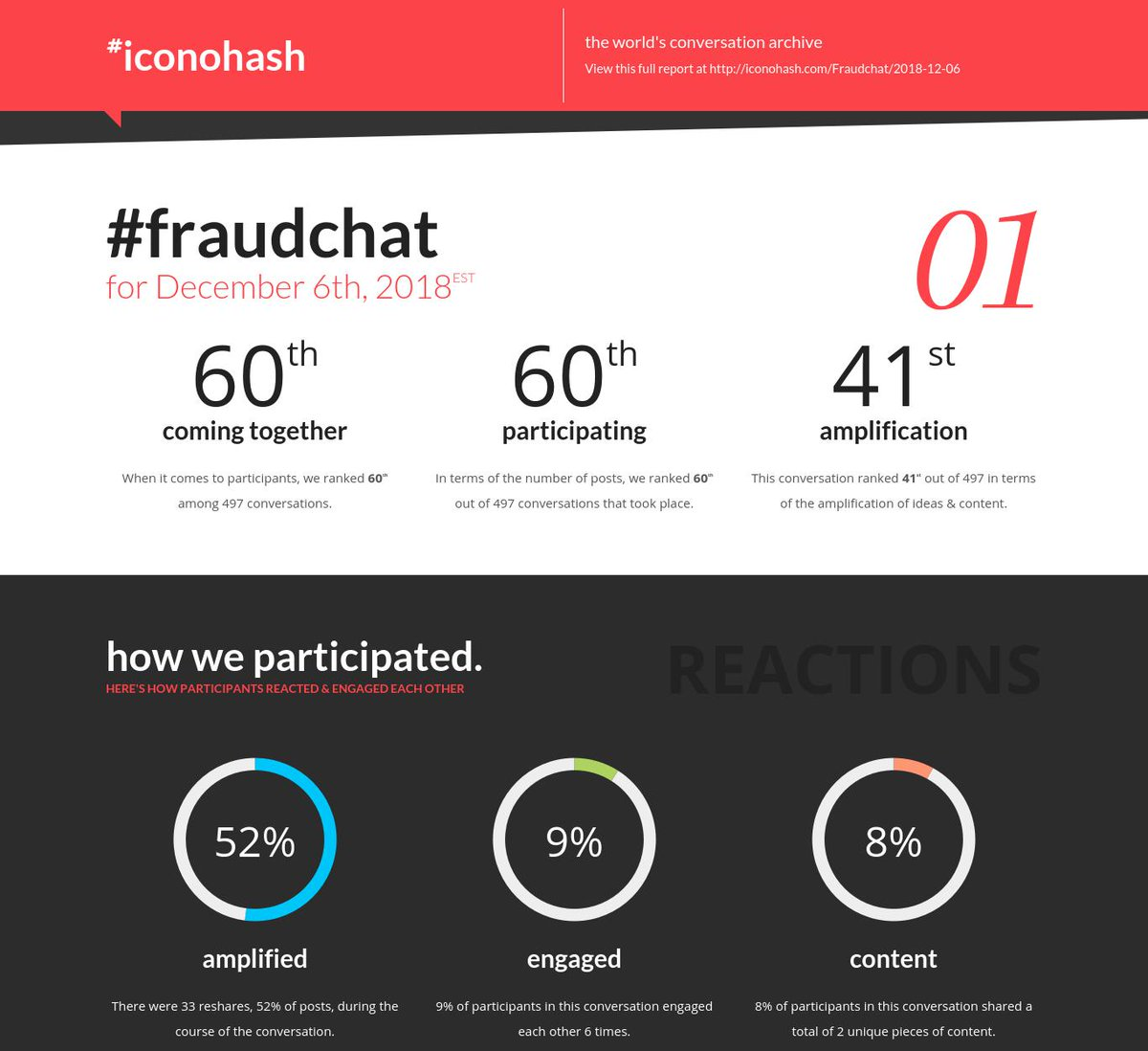 Your daily conversation report is ready for #Fraudchat for Dec 6th https://t.co/tY2okcxWwv https://t.co/mt2qI7QOGP