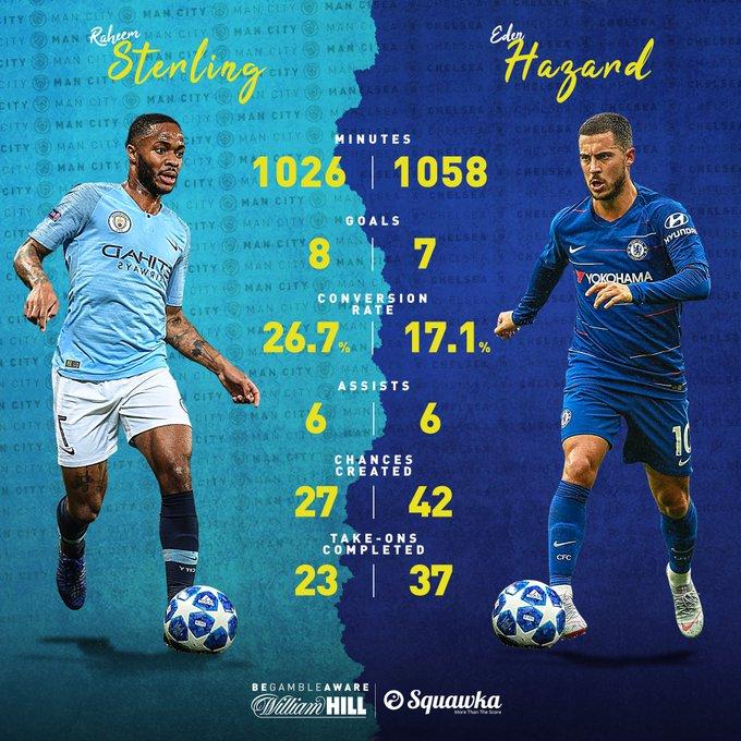 COMPARED: Raheem Sterling vs. Eden Hazard in the Premier League this season. Let the battle begin. ⚔️ Photo