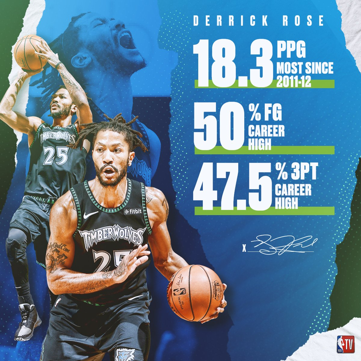 D-Rose has been on the rise this season. 🌹  Don't miss @Timberwolves vs. Trail Blazers // 10pm ET on NBA TV!