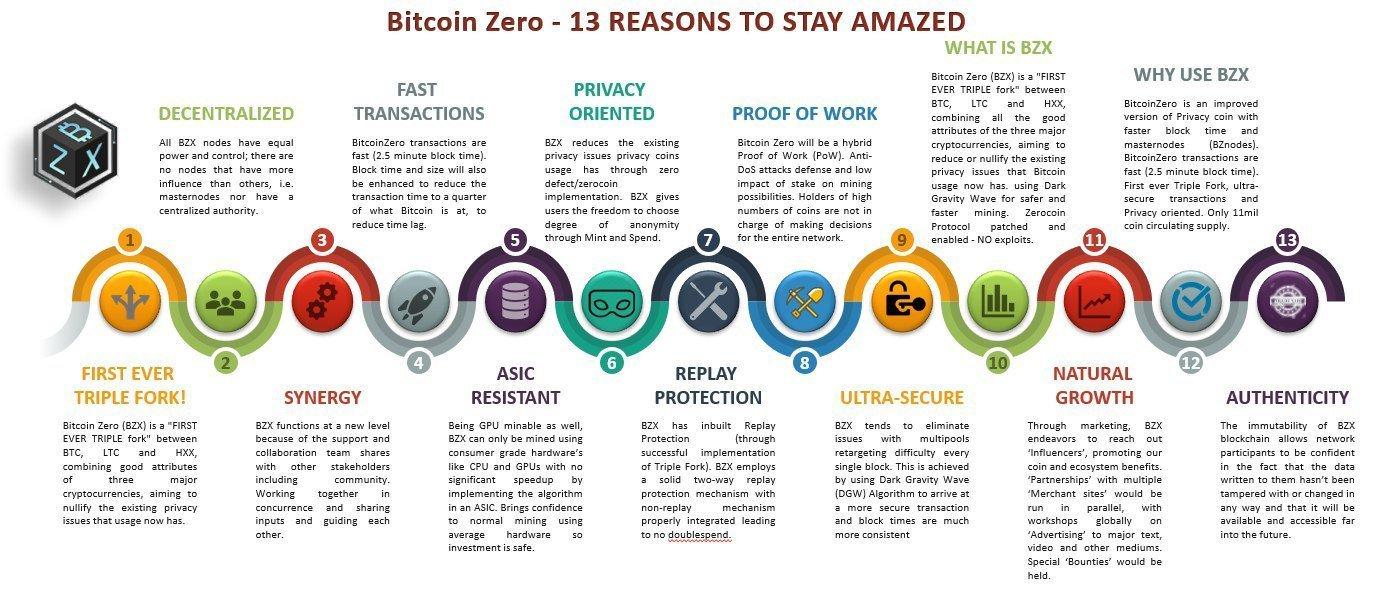Cotação, valor do Bitcoin Zero hoje, gráficos e preço em real BZX☝