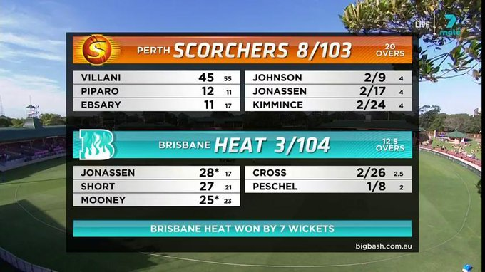 A thumping win by @HeatWBBL, who are on the board in #WBBL04 Photo