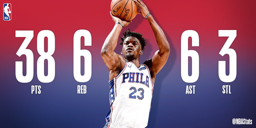 Jimmy Butler scores 38 PTS for the 2nd straight game and adds 6 REB, 6 AST, 3 STL in the @sixers road win! #SAPStatLineOfTheNight