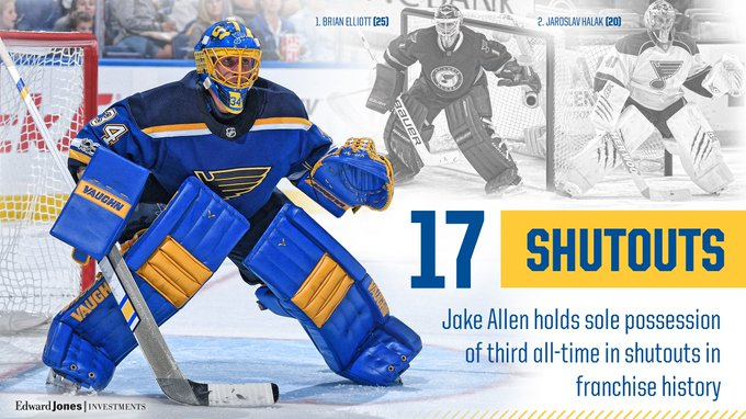 With his 17th shutout as a Blue, Jake Allen has moved past legendary goaltender Glenn Hall for third on the #stlblues all-time shutout list. DETAILS: Photo