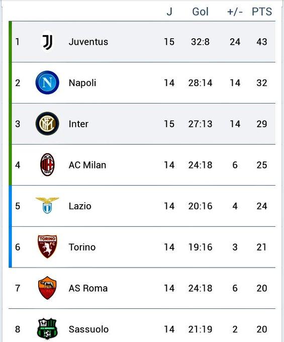 Lo bueno de hoy? La @juventusfc le ganó al Inter di merda! Y por cierto, así queda la tabla en la @SerieA Photo