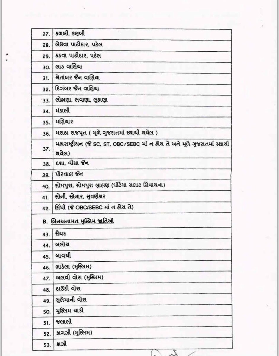 List of 69 castes in Gujarat that don't get reservation benefits