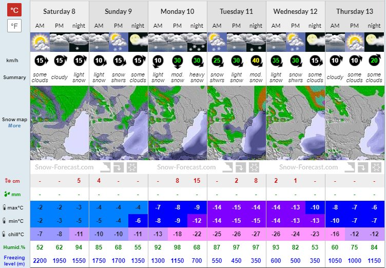 Bulgaria's ski season is getting in shape! Good base layer with low temperatures in Boro indicate a good Christmas ski season. Bansko is already partially open. #SkiBulgaria
