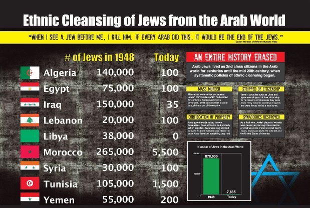Image result for jews cleansed from arab lands