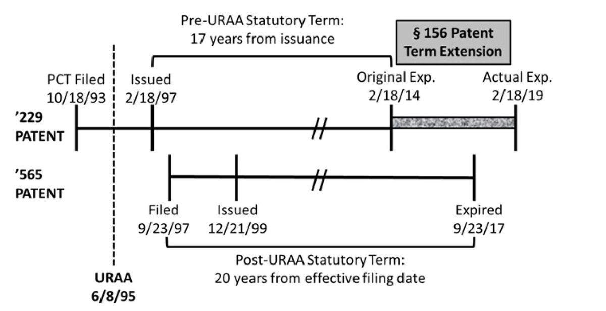 test Twitter Media - NovartisAG v Ezra #FederalCircuit 12/7/18 affirms DCt that OTDP does NOT invalidate otherwise validly obtained patent (on MS drug GILYENA) term extension under §156 (here 5 yrs). N's '229 patent is pre-URAA but its '565 post-URAA. '565 is NOT a DP ref against '229. N got to pick. https://t.co/MleD1hpIaq