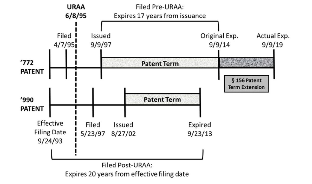 test Twitter Media - NovartisPharm v Breckenridge #FederalCircuit 12/7/18 answers narrow question: can a post-URAA patent that issues after and expires before a pre-URAA patent qualify as a double patenting reference against the pre-URAA patent? Held NO. DCt erred using '990 as ref patent for '772. https://t.co/HRZH9oKi5w