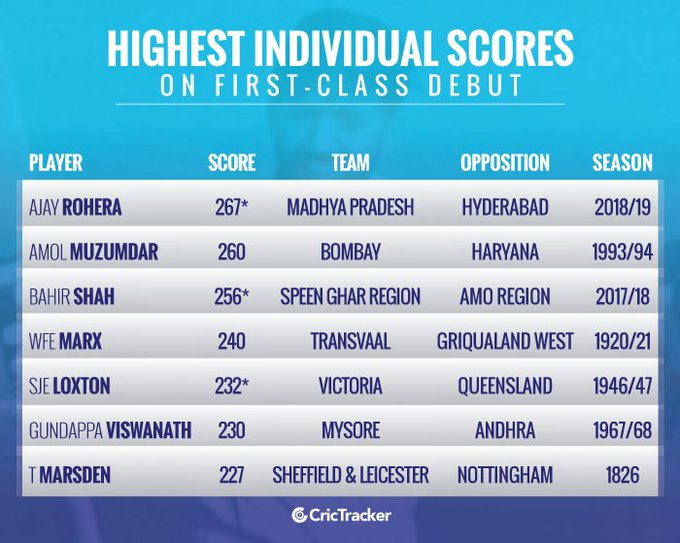 Highest individual scores on the first-class debut: #RanjiTrophy  Photo