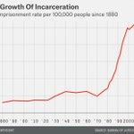 """Image for the Tweet beginning: """"#Drug offenders make up ⬆️50%"""