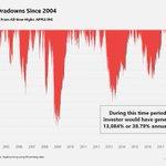 Image for the Tweet beginning: Drawdown de #Apple visto en